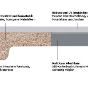 ABS-PVC-Kanten